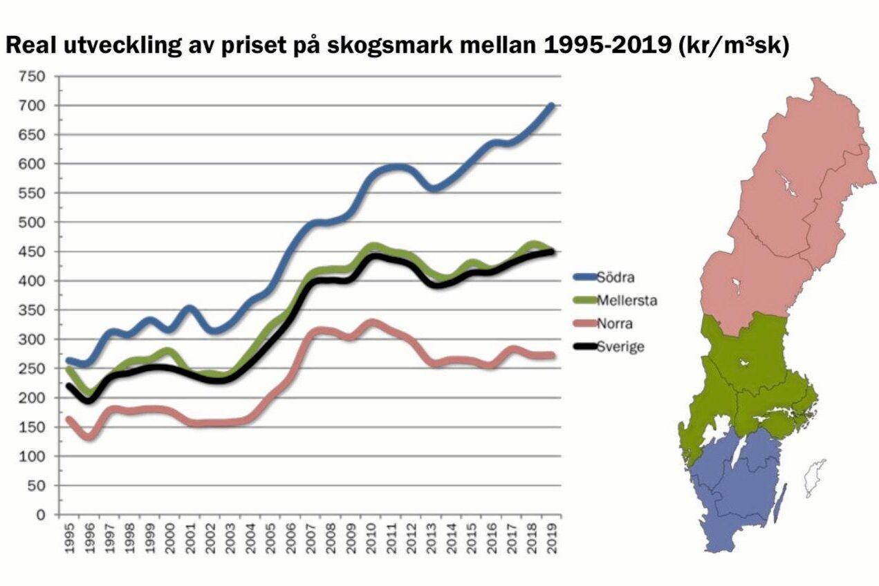 Priserna på skogsfastigheter fortsätter att stiga i södra Sverige och drar upp snittpriserna för landet som helhet till nya rekordnivåer.