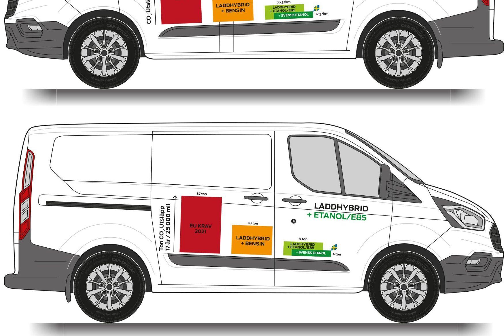 Såväl Transit som Ford Kuga kan nu fås med etanoldrift och ett litet batteri som gör att man kan klara kortare körningar på el.